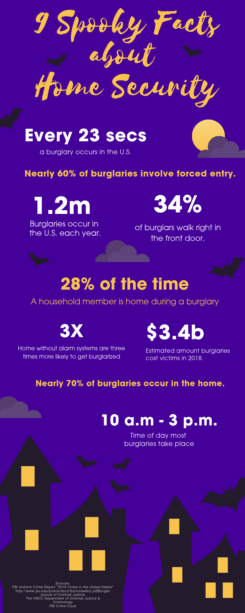 List of burglary and break-in statistics in an infographic layout.