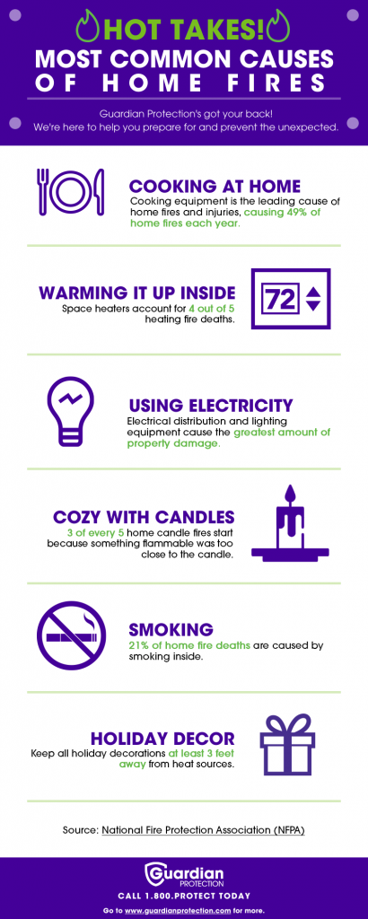 Most common causes of homes fires