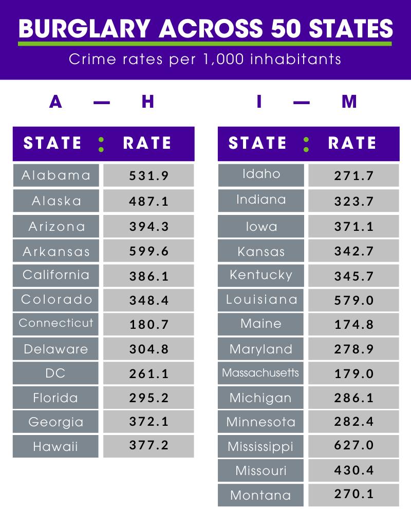 Burglary statistics by state 1