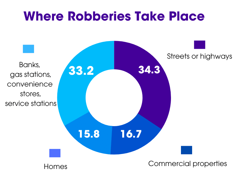 where robberies take place